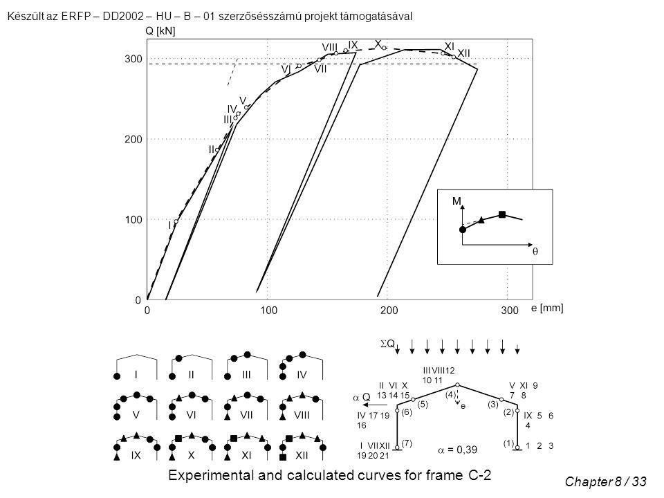 Készült az ERFP – DD2002 – HU – B – 01 szerzősésszámú projekt támogatásával Chapter 8 / 33 Experimental and calculated curves for frame C-2