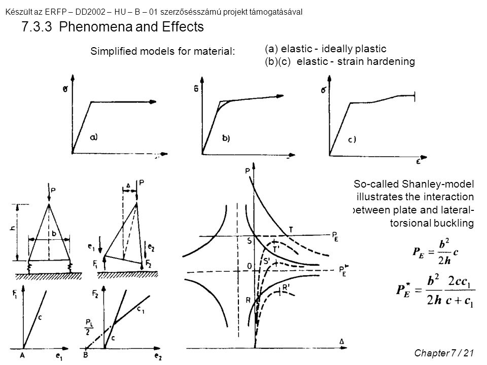 Készült az ERFP – DD2002 – HU – B – 01 szerzősésszámú projekt támogatásával Chapter 7 / 21 7.3.3 Phenomena and Effects Simplified models for material: (a) elastic - ideally plastic (b)(c) elastic - strain hardening So-called Shanley-model illustrates the interaction between plate and lateral- torsional buckling