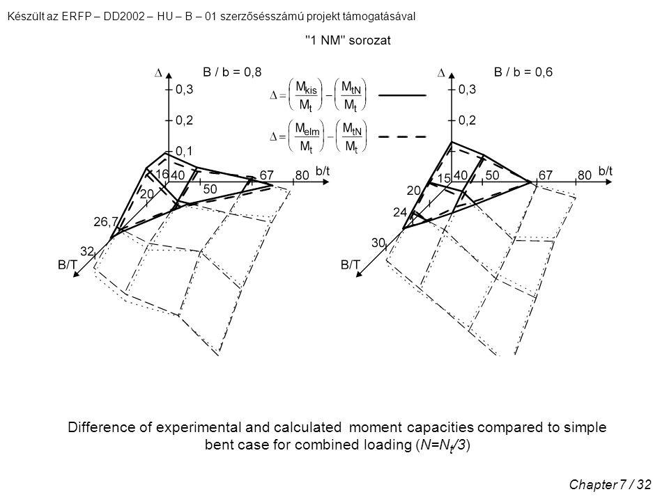 Készült az ERFP – DD2002 – HU – B – 01 szerzősésszámú projekt támogatásával Chapter 7 / 32 Difference of experimental and calculated moment capacities compared to simple bent case for combined loading (N=N t /3)