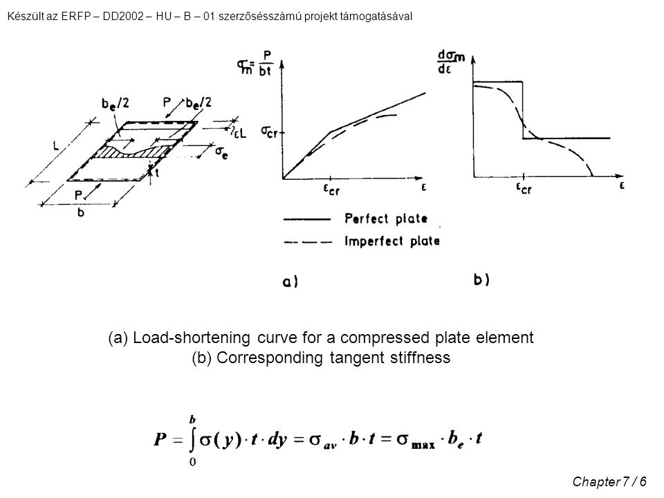 Készült az ERFP – DD2002 – HU – B – 01 szerzősésszámú projekt támogatásával Chapter 7 / 7 Spring model for study of the interaction between local and overall buckling (a) System sketch, notation; (b) Spring characteristics
