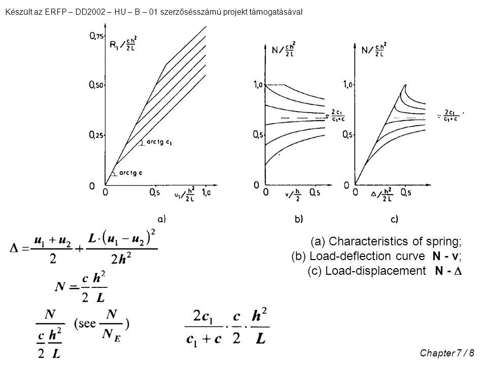 Készült az ERFP – DD2002 – HU – B – 01 szerzősésszámú projekt támogatásával Chapter 7 / 8 (a) Characteristics of spring; (b) Load-deflection curve N - v; (c) Load-displacement N - 