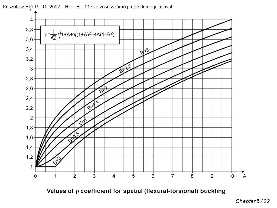 Készült az ERFP – DD2002 – HU – B – 01 szerzősésszámú projekt támogatásával Chapter 5 / 22 Values of  coefficient for spatial (flexural-torsional) buckling