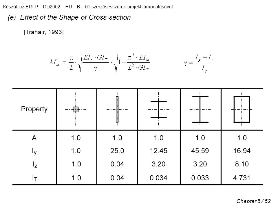 Készült az ERFP – DD2002 – HU – B – 01 szerzősésszámú projekt támogatásával Chapter 5 / 52 (e) Effect of the Shape of Cross-section [Trahair, 1993]