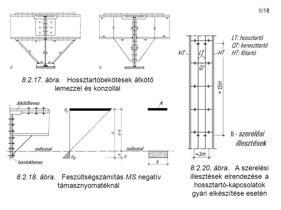 II/18 8.2.17. ábra. Hossztartóbekötések átkötő lemezzel és konzollal 8.2.18. ábra. Feszültségszámítás MS negatív támasznyomatéknál 8.2.20. ábra. A sze