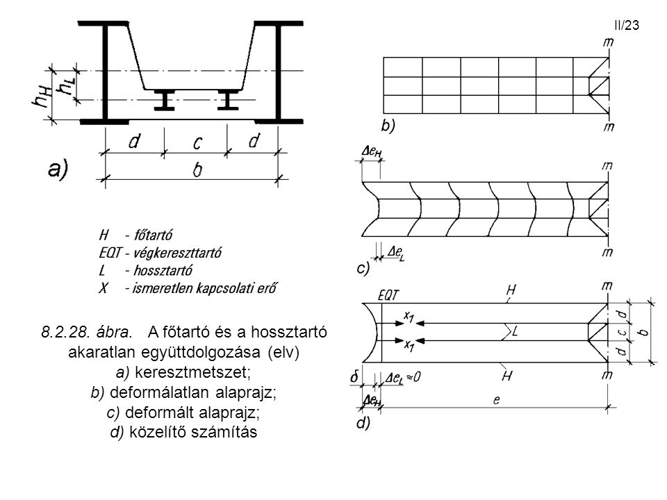 II/23 8.2.28. ábra. A főtartó és a hossztartó akaratlan együttdolgozása (elv) a) keresztmetszet; b) deformálatlan alaprajz; c) deformált alaprajz; d)
