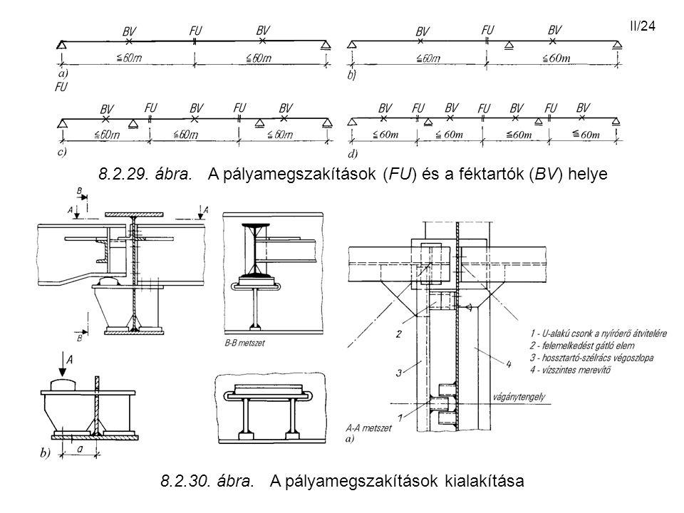 II/24 8.2.29. ábra. A pályamegszakítások (FU) és a féktartók (BV) helye 8.2.30. ábra. A pályamegszakítások kialakítása