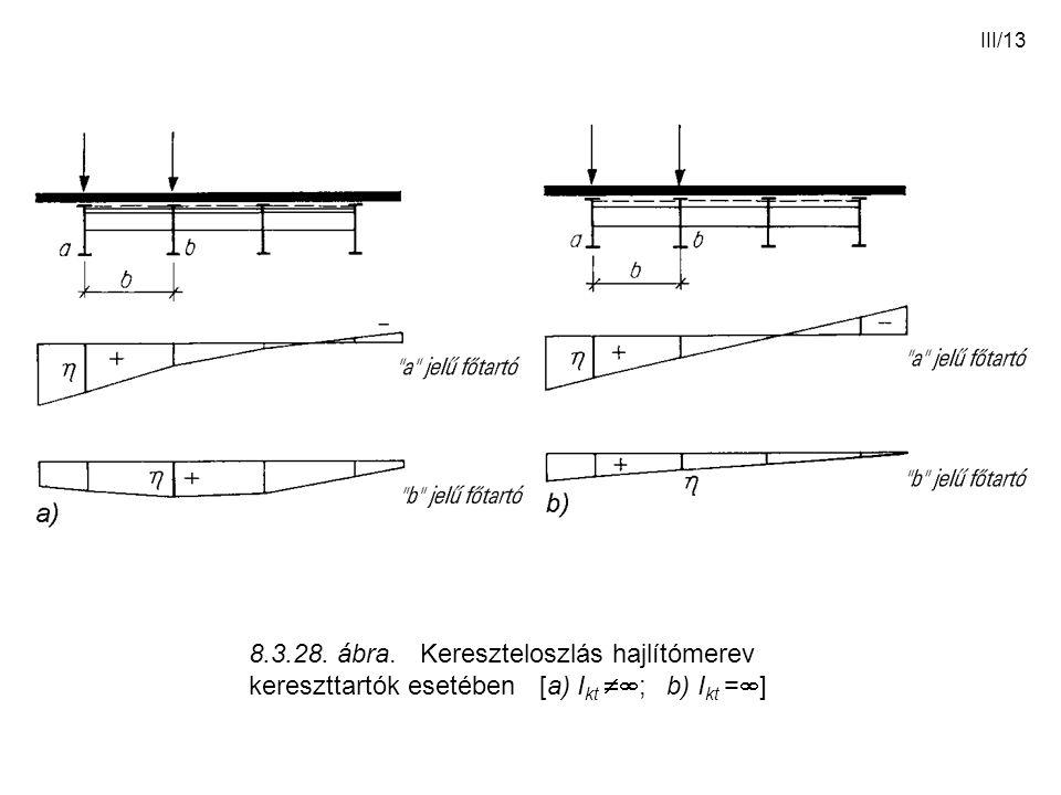 III/13 8.3.28. ábra. Kereszteloszlás hajlítómerev kereszttartók esetében [a) I kt  ; b) I kt =  ]