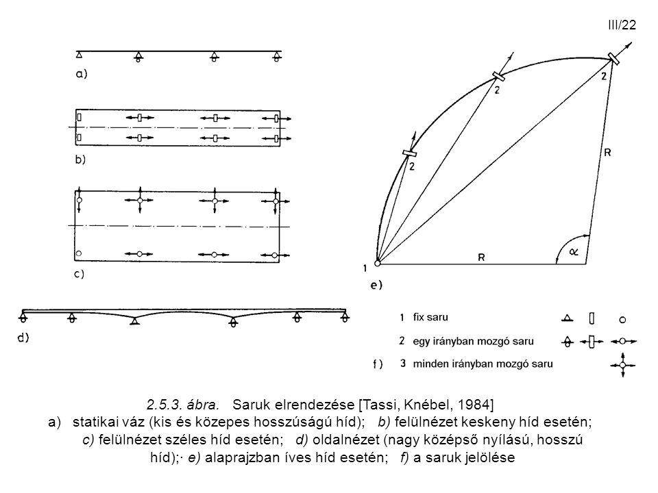 III/22 2.5.3. ábra. Saruk elrendezése [Tassi, Knébel, 1984] a)statikai váz (kis és közepes hosszúságú híd); b) felülnézet keskeny híd esetén; c) felül