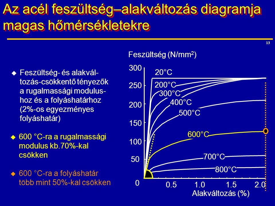 13  Feszültség- és alakvál- tozás-csökkentő tényezők a rugalmassági modulus- hoz és a folyáshatárhoz (2%-os egyezményes folyáshatár) Alakváltozás (%)