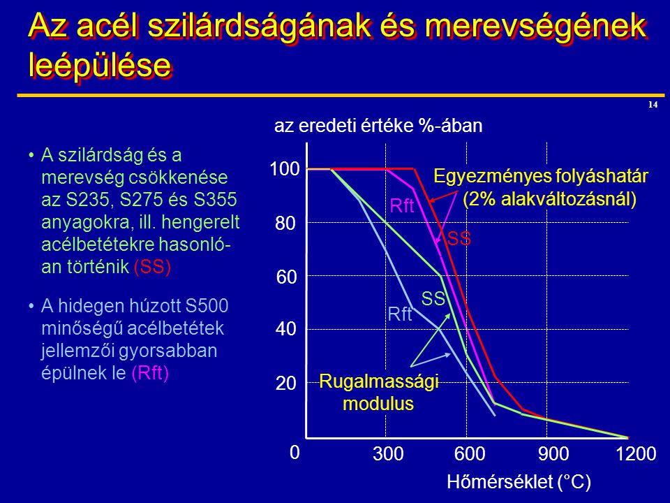 14 Rft Az acél szilárdságának és merevségének leépülése 0 3006009001200 100 80 60 40 20 az eredeti értéke %-ában Hőmérséklet (°C) Rft Egyezményes foly