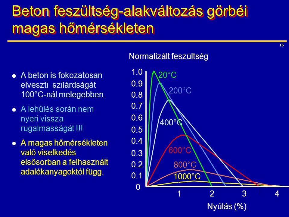 15 1.0 0.9 0.8 0.7 0.6 0.5 0.4 0.3 0.2 0.1 0 1234 1000°C 800°C 20°C 200°C 400°C 600°C Nyúlás (%) Normalizált feszültség A beton is fokozatosan elveszt