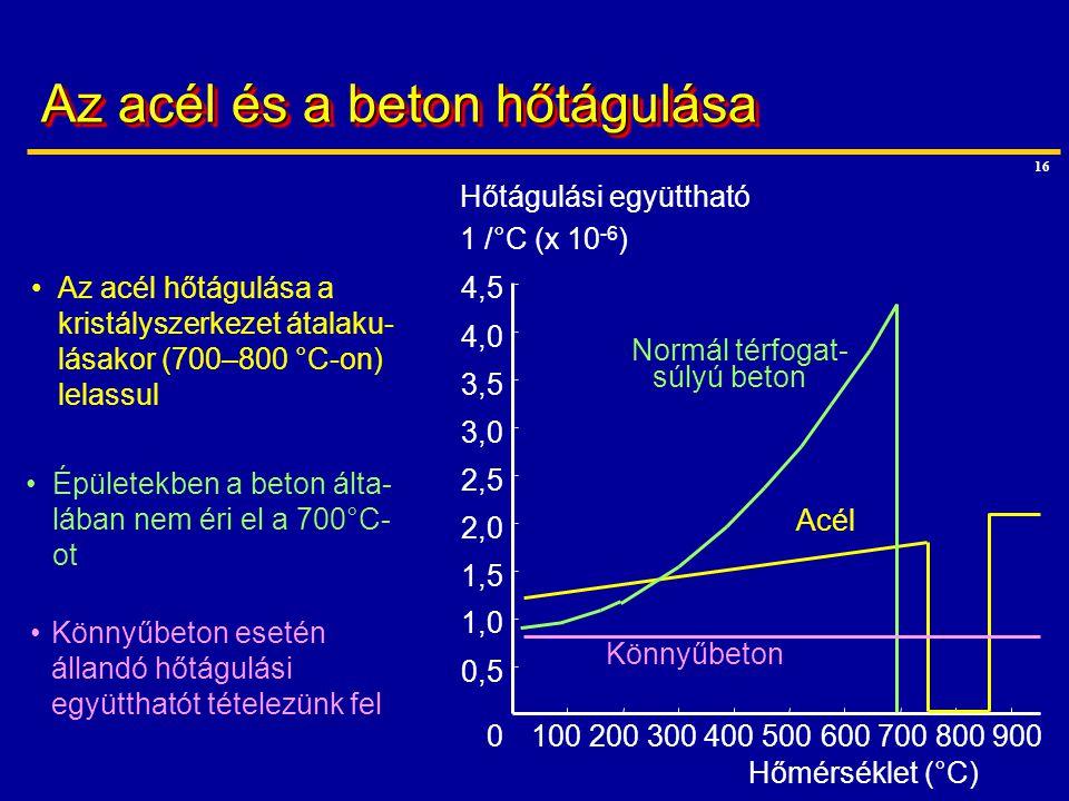 16 Az acél és a beton hőtágulása 0 0,5 1,0 1,5 2,0 2,5 3,0 3,5 4,0 4,5 100200300400500600700800900 Hőmérséklet (°C) Hőtágulási együttható 1 /°C (x 10