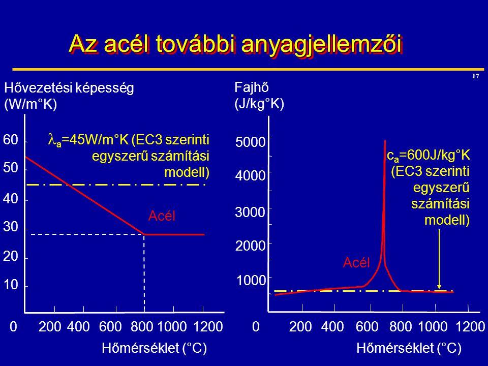 17 a =45W/m°K (EC3 szerinti egyszerű számítási modell) Hővezetési képesség (W/m°K) 10 20 30 40 50 60 020040060080010001200 Hőmérséklet (°C) Acél c a =