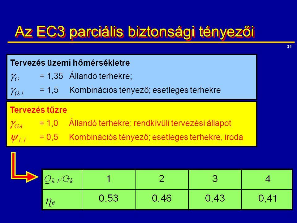 24 Az EC3 parciális biztonsági tényezői Tervezés tűzre  GA = 1,0Állandó terhekre; rendkívüli tervezési állapot  1.1 = 0,5Kombinációs tényező; esetle