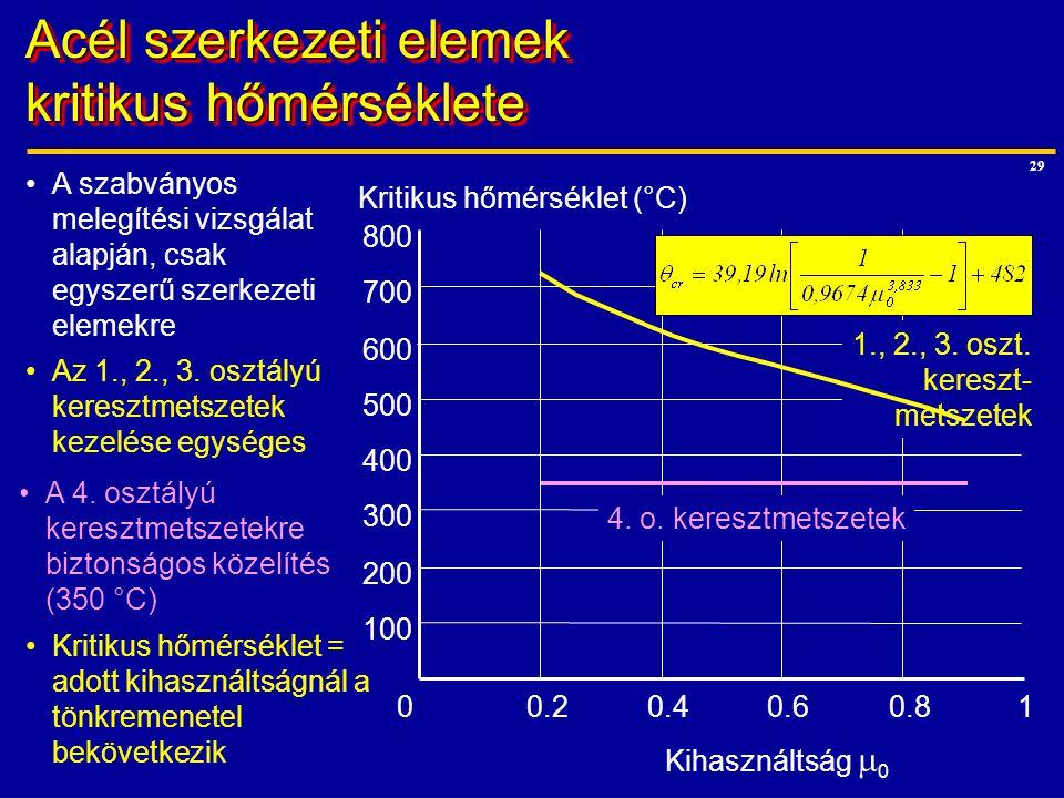 29 Acél szerkezeti elemek kritikus hőmérséklete 100 200 300 400 500 600 700 800 00.20.40.60.81 Kihasználtság  0 Kritikus hőmérséklet (°C) A szabványo
