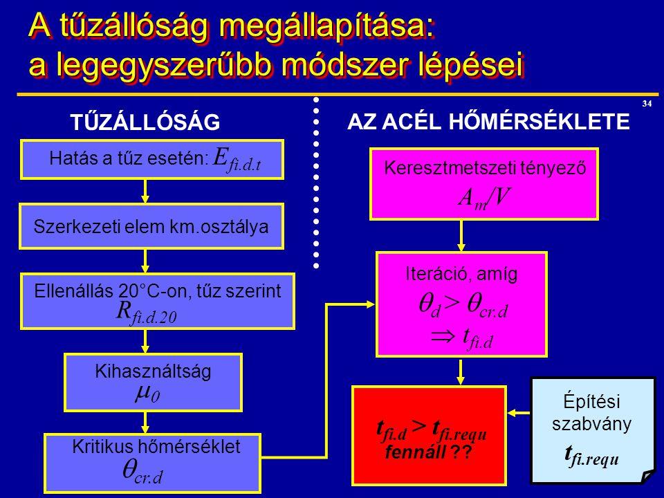 34 Iteráció, amíg  d >  cr.d  t fi.d A tűzállóság megállapítása: a legegyszerűbb módszer lépései t fi.d > t fi.requ fennáll ?? Keresztmetszeti tény
