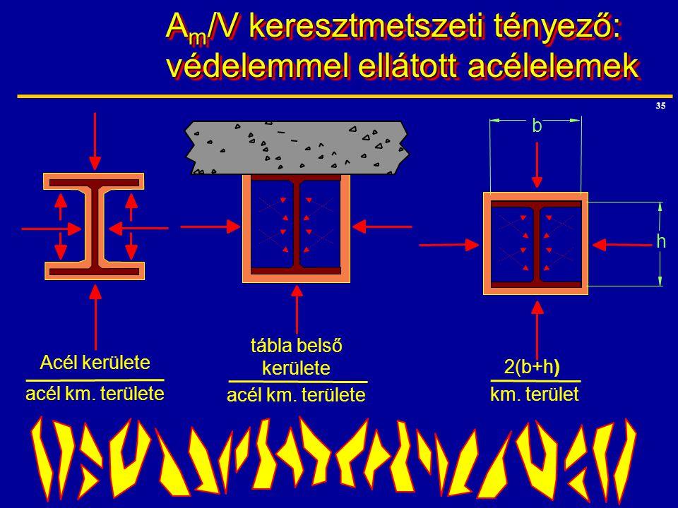 35 A m /V keresztmetszeti tényező: védelemmel ellátott acélelemek Acél kerülete acél km. területe h b 2(b+h) km. terület tábla belső kerülete acél km.