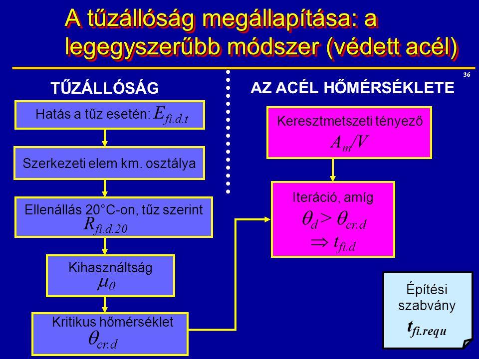 36 A tűzállóság megállapítása: a legegyszerűbb módszer (védett acél) Iteráció, amíg  d >  cr.d  t fi.d Keresztmetszeti tényező A m /V Kritikus hőmé