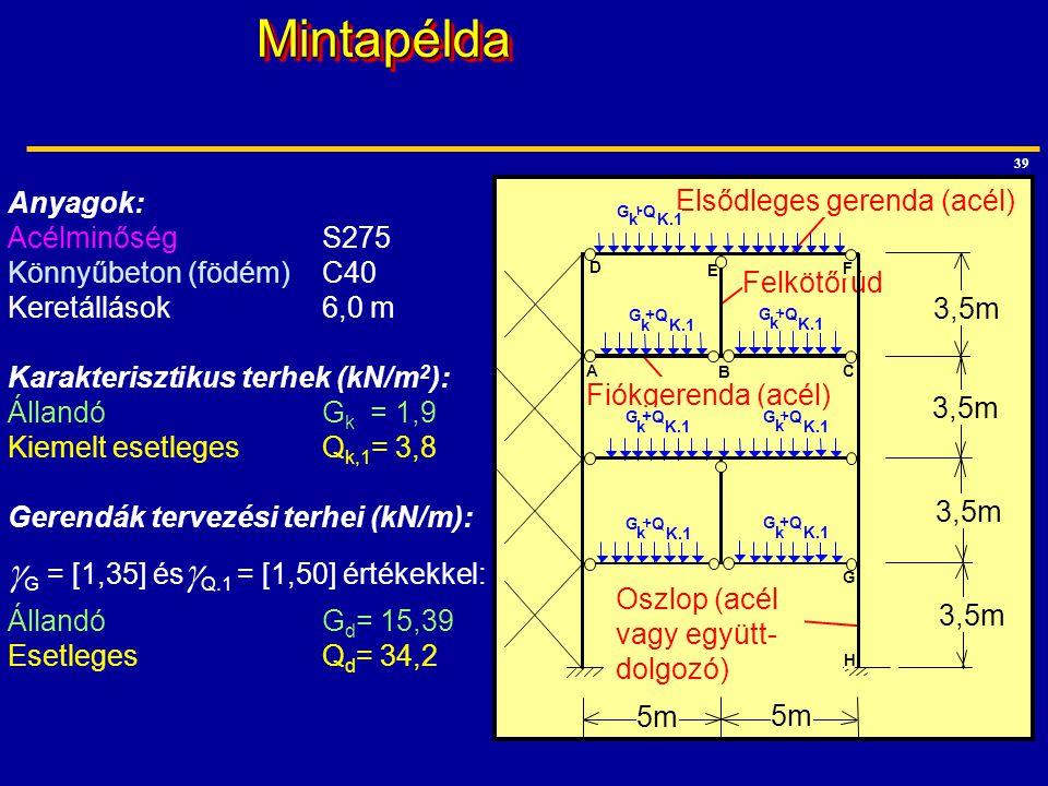 39MintapéldaMintapélda Anyagok: Acélminőség S275 Könnyűbeton (födém)C40 Keretállások6,0 m Karakterisztikus terhek (kN/m 2 ): Állandó G k = 1,9 Kiemelt