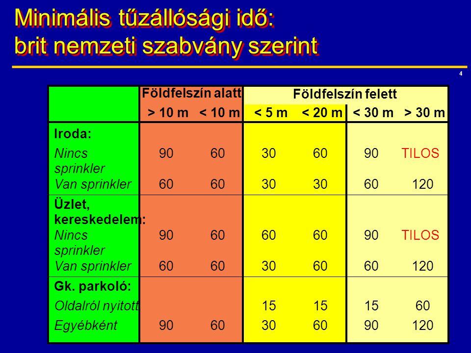 4 Minimális tűzállósági idő: brit nemzeti szabvány szerint Földfelszín alatt > 10 m< 10 m< 5 m< 20 m< 30 m> 30 m Iroda: Nincs sprinkler 9060306090TILO