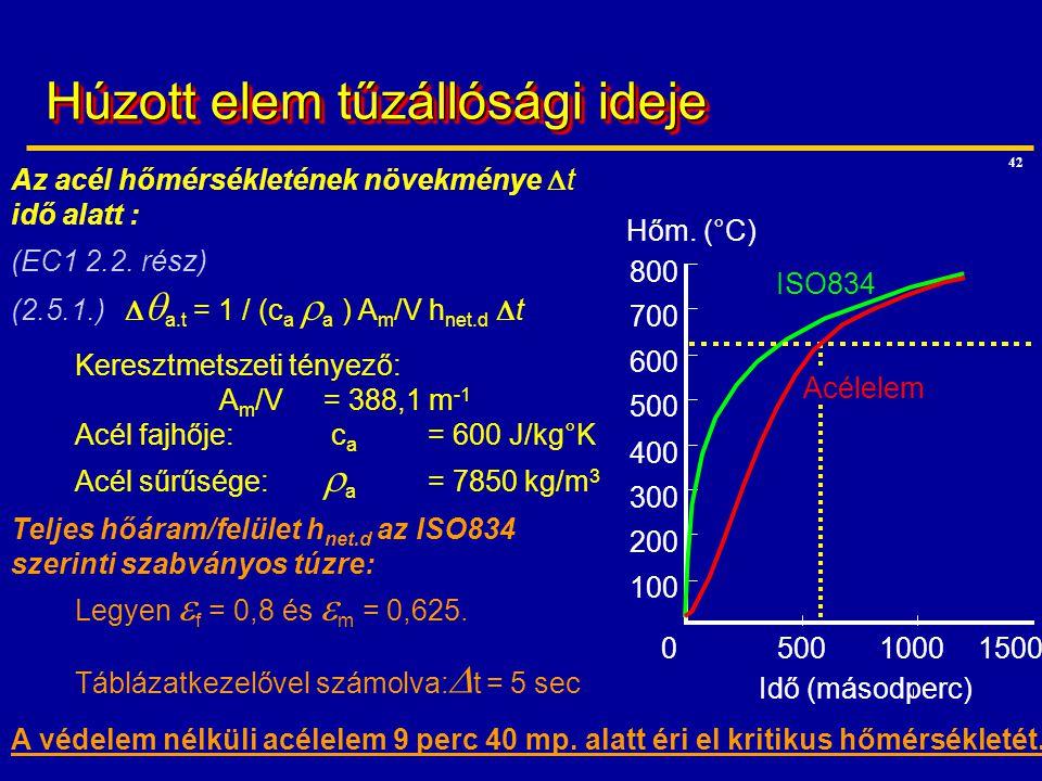 42 Teljes hőáram/felület h net.d az ISO834 szerinti szabványos túzre: Legyen  f = 0,8 és  m = 0,625. Táblázatkezelővel számolva:  t = 5 sec 100 200
