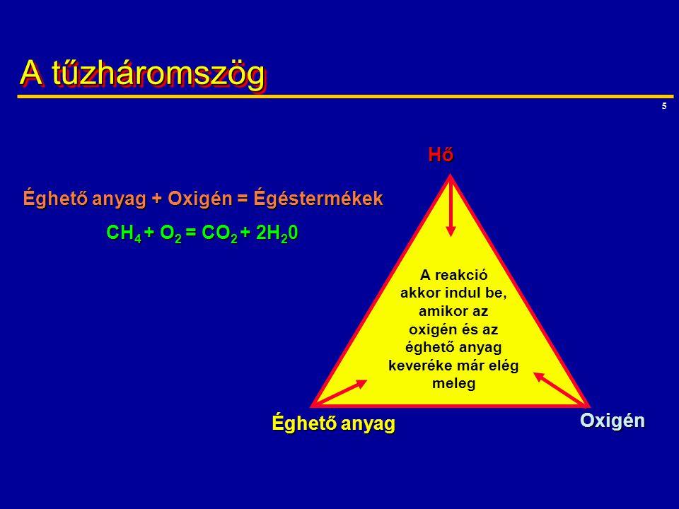 5 A tűzháromszög Éghető anyag + Oxigén = Égéstermékek CH 4 + O 2 = CO 2 + 2H 2 0 A reakció akkor indul be, amikor az oxigén és az éghető anyag keverék