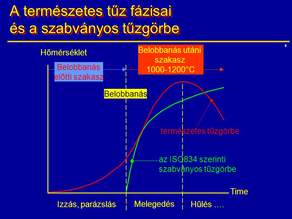"""27 A """"kihasználtság …a szerkezeti elemre a tűzben működő teher osztva az üzemi hőmérséklethez tartozó ellenállással (t=0), amelyet a tűzhöz tartozó biztonsági tényezőkkel számítunk A kihasználtság egy- szerűsített képlete:  akkor használható, ha nem várható kihajlás és kifordulás  biztonságos, ha az  fi az üzemi hőmérsékleten érvényes tervezési terhekhez tartozik Acélra az ellenállás biztonsági tényezői:  M1 =1,0  M.fi =1,0"""