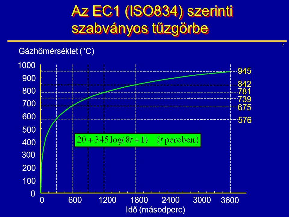 7 Az EC1 (ISO834) szerinti szabványos tűzgörbe 300 100 200 0 400 500 600 700 800 900 1000 06001200180024003000 3600 Idő (másodperc) Gázhőmérséklet (°C