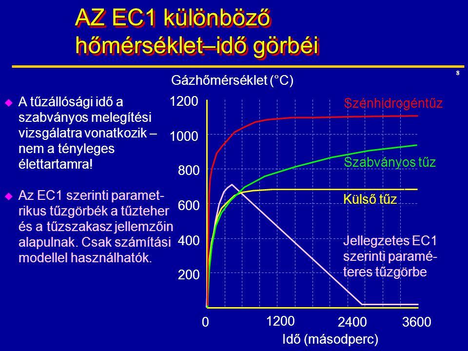9 Szerkezeti elemek melegítési vizsgálata Tűzre vonatkozó vizsgálatok  Teher állandó, a hőmérséklet a szabványos tűzgörbe szerint emelkedik  Gerenda esetén lehajlási követelmény  Oszlop esetén teherbírás- csökkenési követelmény Problémák  Támaszköz korlátozott; csak kéttámaszú tartókra végezhető  A folytonosság nem modellez- hető.