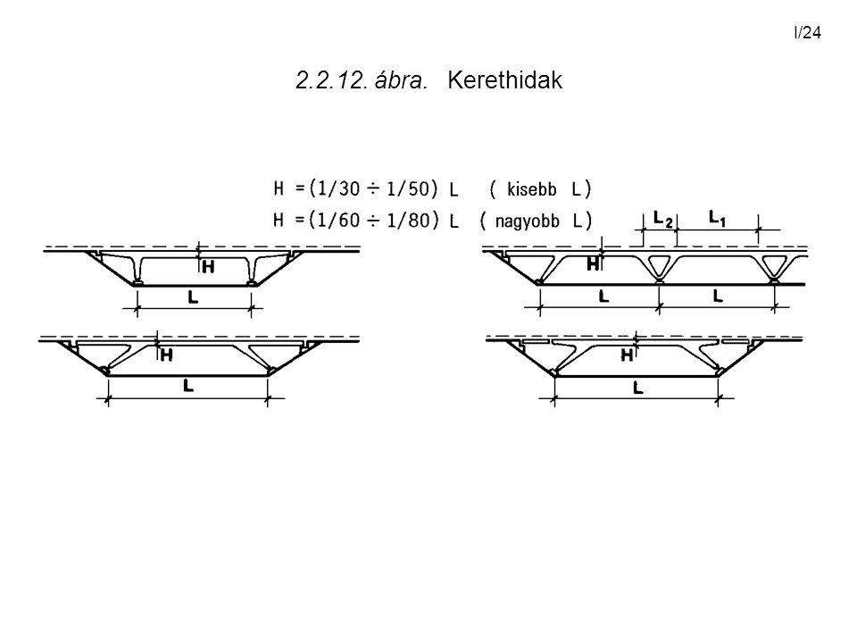 I/24 2.2.12. ábra. Kerethidak
