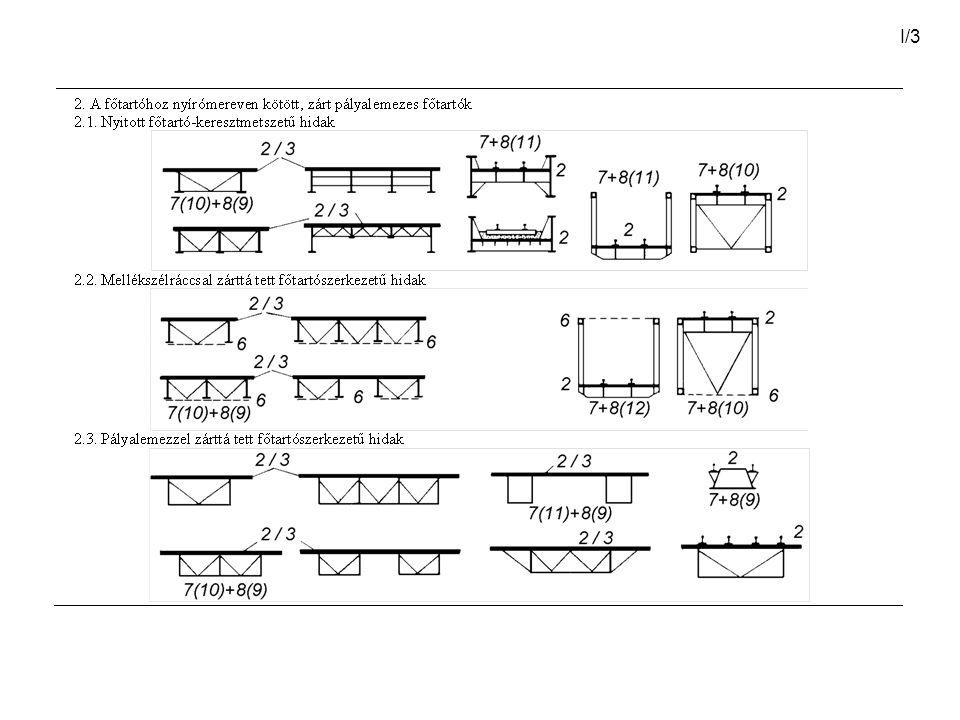 I/4 2.2.1. ábra. Vasbetonlemezzel együttdolgozó gerinclemezes acélhíd