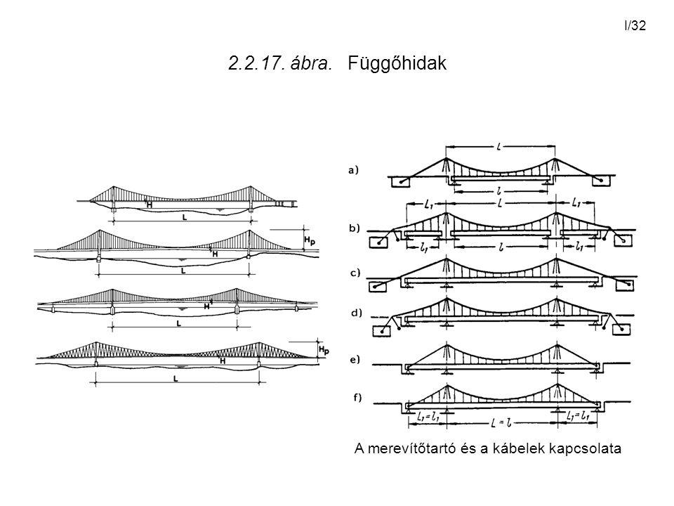 I/32 2.2.17. ábra. Függőhidak A merevítőtartó és a kábelek kapcsolata
