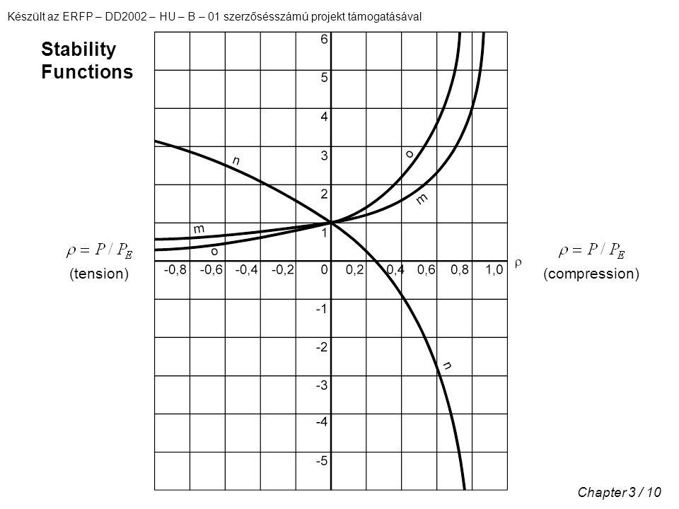 Készült az ERFP – DD2002 – HU – B – 01 szerzősésszámú projekt támogatásával Chapter 3 / 10 (tension)(compression) Stability Functions