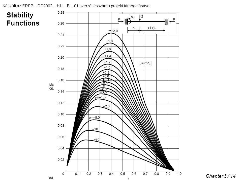 Készült az ERFP – DD2002 – HU – B – 01 szerzősésszámú projekt támogatásával Chapter 3 / 14 Stability Functions