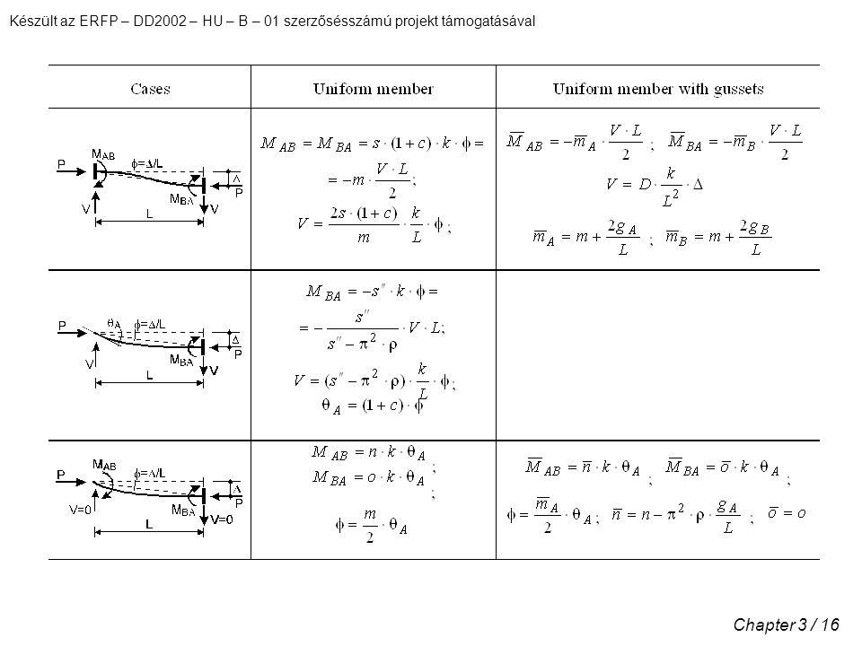 Készült az ERFP – DD2002 – HU – B – 01 szerzősésszámú projekt támogatásával Chapter 3 / 16