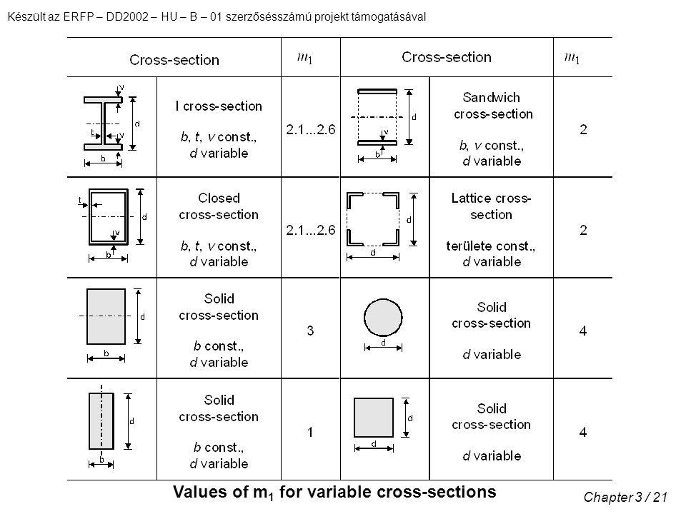 Készült az ERFP – DD2002 – HU – B – 01 szerzősésszámú projekt támogatásával Chapter 3 / 21 Values of m 1 for variable cross-sections