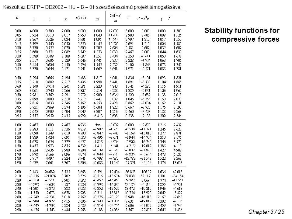 Készült az ERFP – DD2002 – HU – B – 01 szerzősésszámú projekt támogatásával Chapter 3 / 25 Stability functions for compressive forces