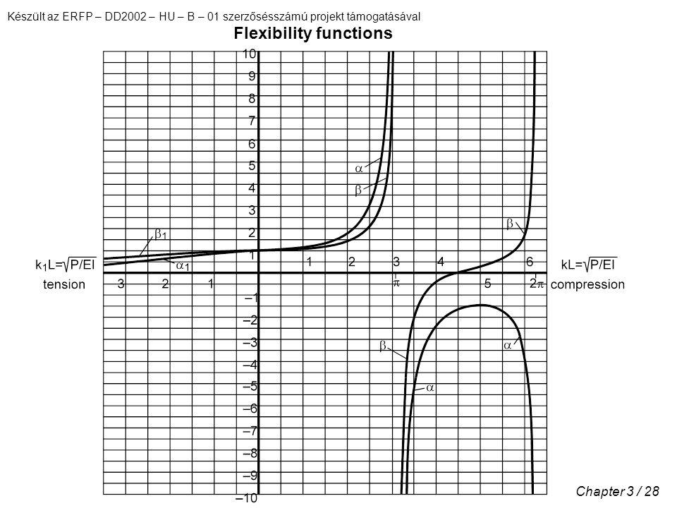 Készült az ERFP – DD2002 – HU – B – 01 szerzősésszámú projekt támogatásával Chapter 3 / 28 Flexibility functions