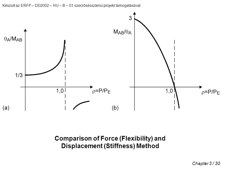 Készült az ERFP – DD2002 – HU – B – 01 szerzősésszámú projekt támogatásával Chapter 3 / 30 Comparison of Force (Flexibility) and Displacement (Stiffness) Method
