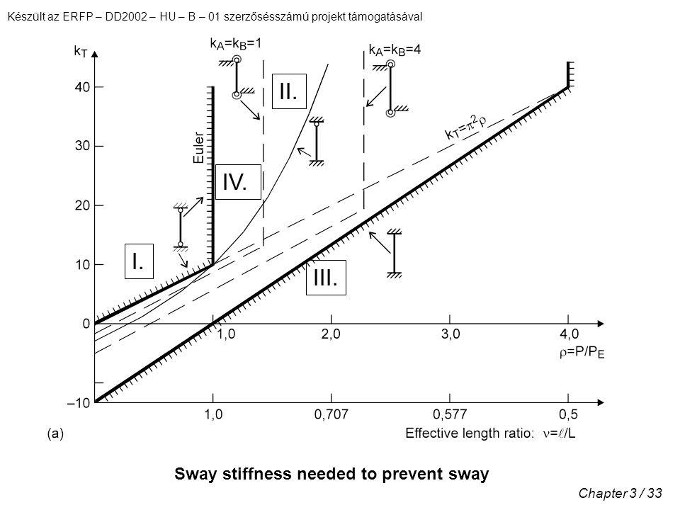 Készült az ERFP – DD2002 – HU – B – 01 szerzősésszámú projekt támogatásával Chapter 3 / 33 Sway stiffness needed to prevent sway I.