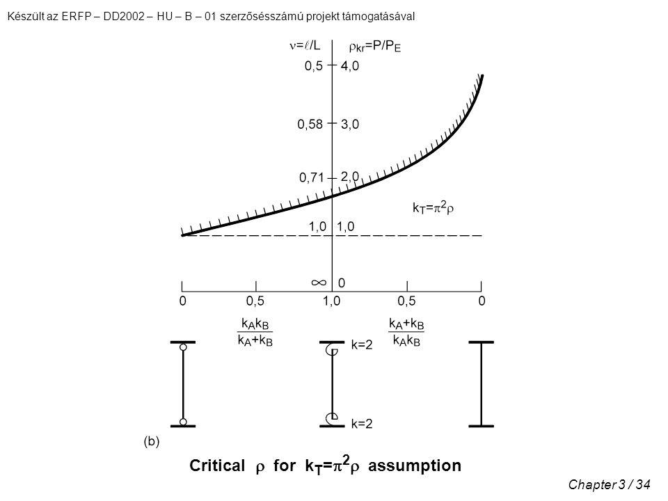 Készült az ERFP – DD2002 – HU – B – 01 szerzősésszámú projekt támogatásával Chapter 3 / 34 Critical  for k T =  2  assumption