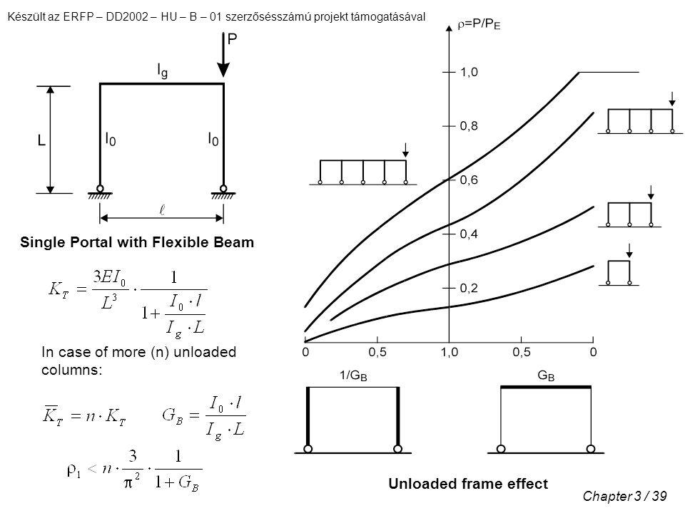 Készült az ERFP – DD2002 – HU – B – 01 szerzősésszámú projekt támogatásával Chapter 3 / 39 Single Portal with Flexible Beam In case of more (n) unloaded columns: Unloaded frame effect