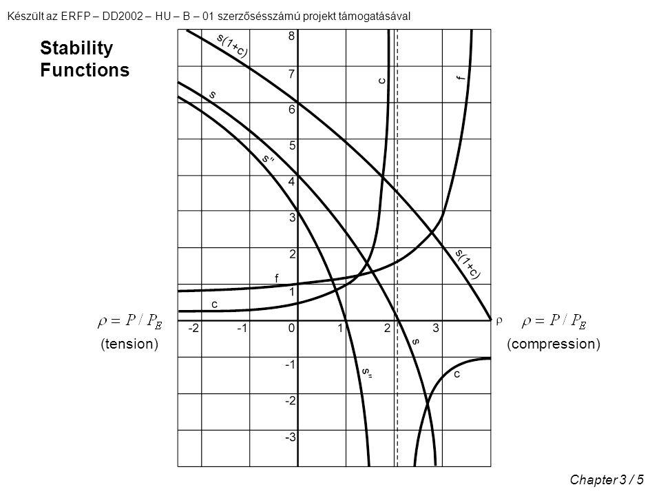 Készült az ERFP – DD2002 – HU – B – 01 szerzősésszámú projekt támogatásával Chapter 3 / 5 (tension)(compression) Stability Functions