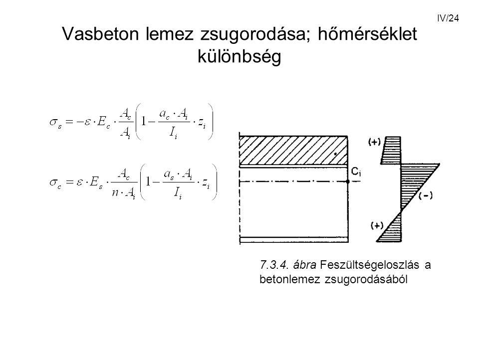 IV/24 Vasbeton lemez zsugorodása; hőmérséklet különbség 7.3.4.
