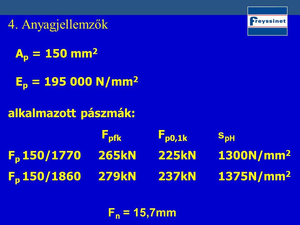 4. Anyagjellemzők A p = 150 mm 2 E p = 195 000 N/mm 2 alkalmazott pászmák: F pfk F p0,1k s pH F p 150/1770265kN225kN 1300N/mm 2 F p 150/1860279kN237kN