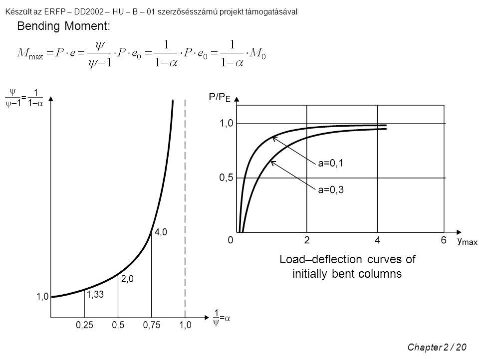Készült az ERFP – DD2002 – HU – B – 01 szerzősésszámú projekt támogatásával Chapter 2 / 20 Bending Moment: Load–deflection curves of initially bent co