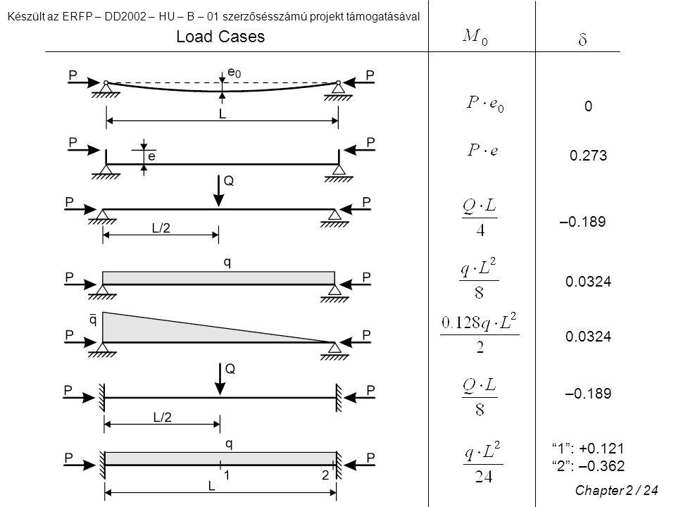 Készült az ERFP – DD2002 – HU – B – 01 szerzősésszámú projekt támogatásával Chapter 2 / 24 Load Cases 1 : +0.121 2 : –0.362 –0.189 0.0324 –0.189 0.273 0