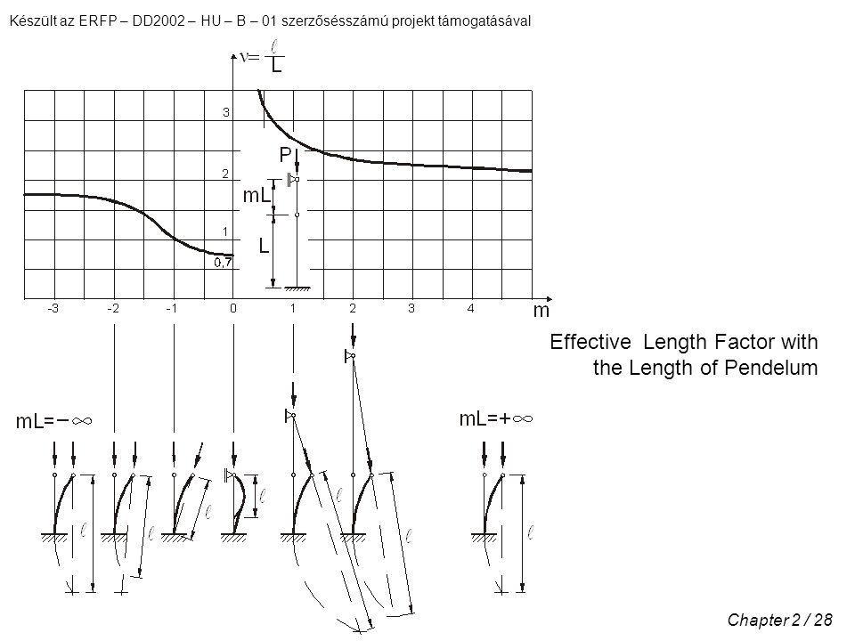 Készült az ERFP – DD2002 – HU – B – 01 szerzősésszámú projekt támogatásával Chapter 2 / 28 Effective Length Factor with the Length of Pendelum