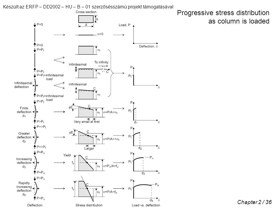 Készült az ERFP – DD2002 – HU – B – 01 szerzősésszámú projekt támogatásával Chapter 2 / 36 Progressive stress distribution as column is loaded