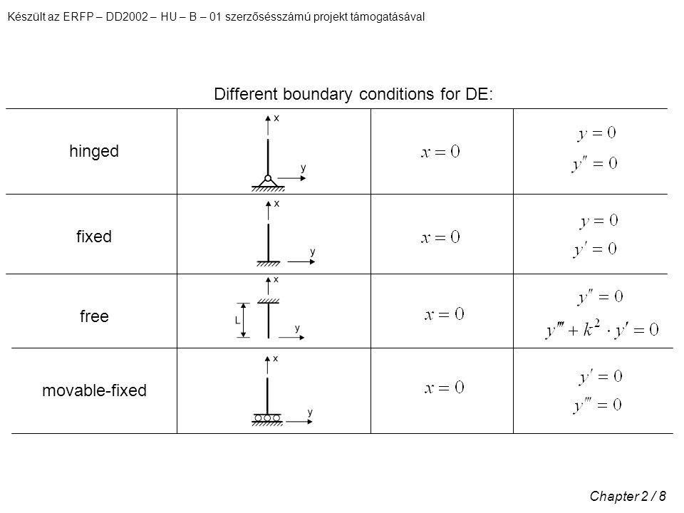 Készült az ERFP – DD2002 – HU – B – 01 szerzősésszámú projekt támogatásával Chapter 2 / 8 Different boundary conditions for DE: hinged fixed free movable-fixed